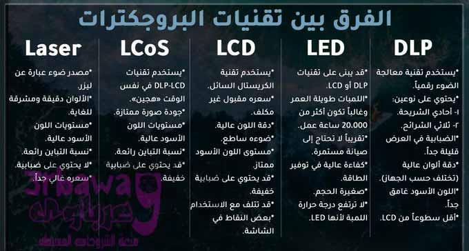 مالفرق بين DLP و LED و LCD و LCoS و Laser وكيف تعرف الأنسب لك ولميزانيتك؟