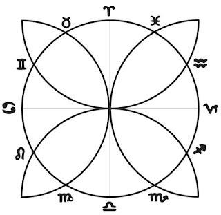 4 Vesica Piscis drawn out from the 4 Cardinal Points of the Earth's Year, dividing the year into 12 months (by Lori Tompkins)