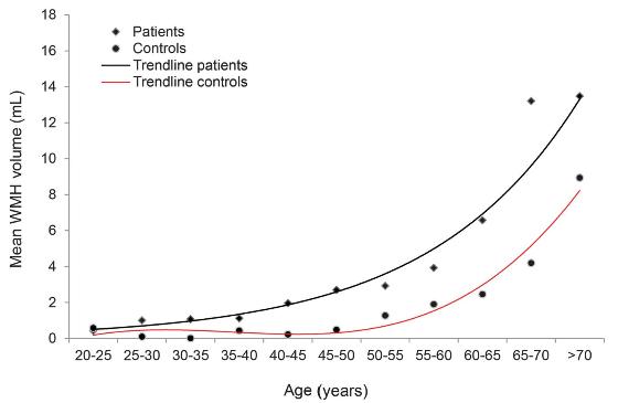 図:若年脳卒中経験者の白質病変ボリューム
