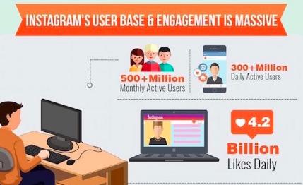 Sosial media kini sudah melebihi dari fungsinya Cara Sukses Berjualan Di instagaram Bagi Pemula Agar Cepat Laku
