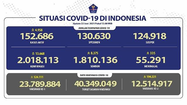 (22 Juni 2021) Jumlah Kasus Covid-19 di Indonesia Pukul 14.00 WIB