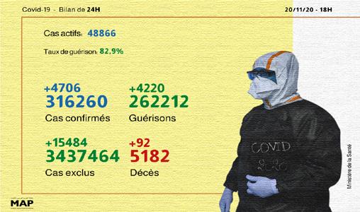 كوفيد -19: 4706 حالة مؤكدة جديدة و 4220 حالة شفاء في 24 ساعة (وزارة)