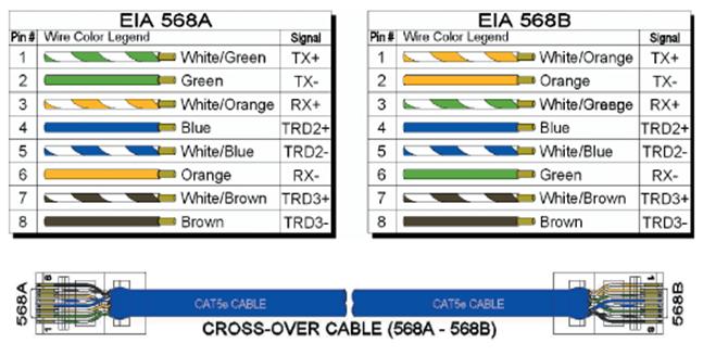 cat 6e b wiring diagram wiring diagrams u2022 rh autonomia co T568A Wiring T568B Wiring Diagram