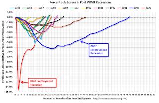 Employment Recessions, Scariest Job Chart