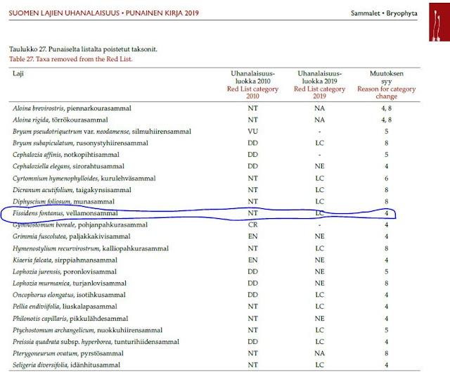 Taulukko Punaisesta Kirjasta 2019. Taulukossa Punaiselta listalta poistetut taksonit, joista ympyröity vellamonsammal.