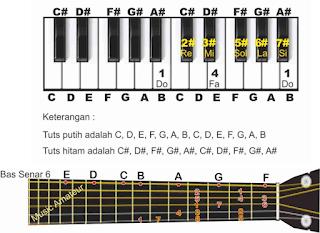 gambar piano dan gitar tangga nada b pada not angka