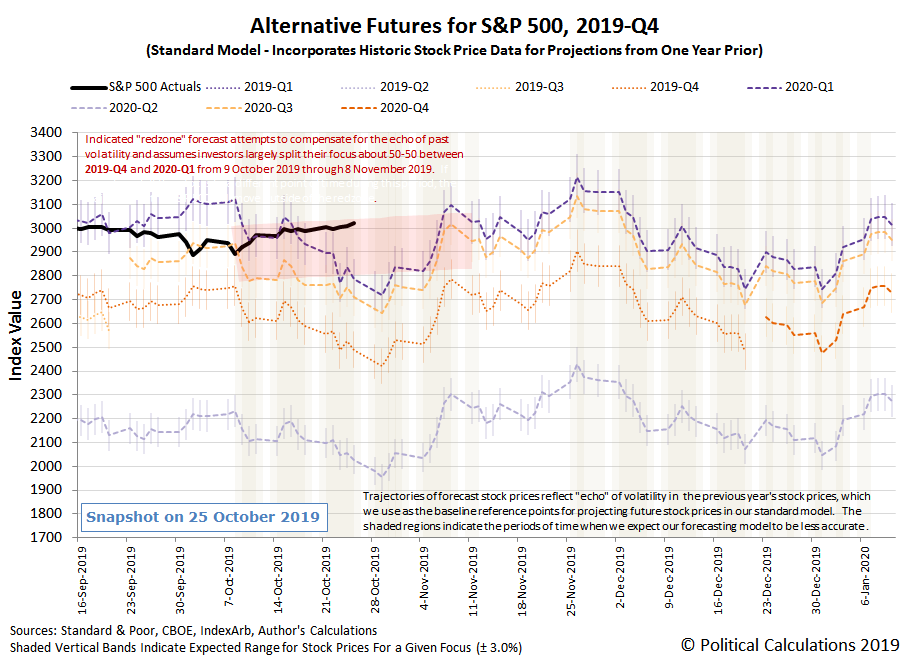 Alternative Futures - S&P 500 - 2019Q4 - Standard Model with Redzone Forecast Split Between 2019Q4 and 2020Q1 between 8 October 2019 and 9 November 2019 - Snapshot on 25 Oct 2019