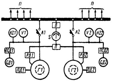 Схема включения синхронных генераторов на параллельную работу методом точной синхронизации: П —потребители