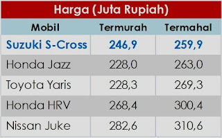Perbandingan Harga Suzuki S-Cross vs Jazz-Yaris-HRV-Juke