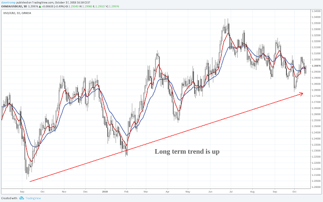 Fig. 2: USDCAD Daily Chart