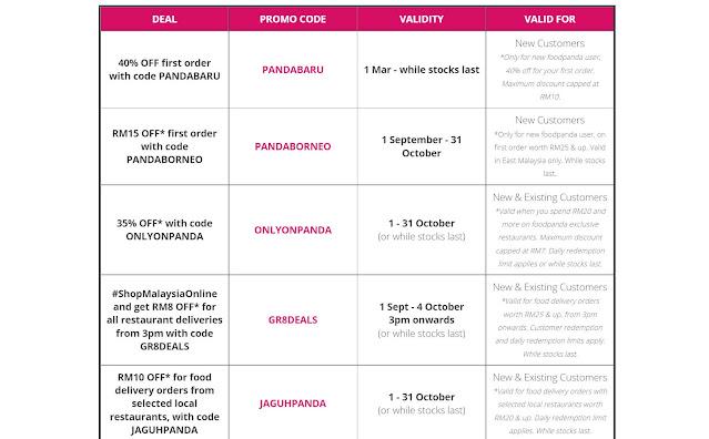 Kod Voucher, Promosi dan Kod Promo Foodpanda Untuk Oktober 2021