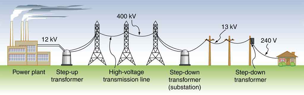 Electrical and Electronics study portal: POWER SYSTEM TOPIC ( SAI ...