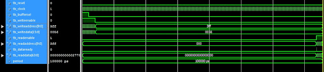 VHDL code for matrix multiplication