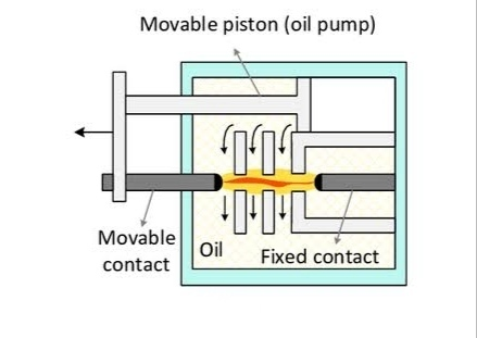 Minimum Oil Circuit Breaker