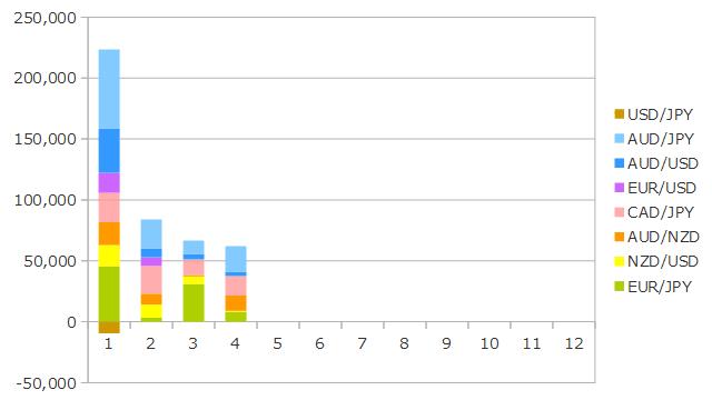 2019年4月までのFXの運用成績