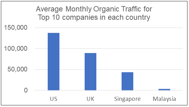 Monthly organic traffic for top 10 in each country