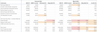Spreadsheet showing some mutual funds' NAV, AUM, NCA, % of risky debt assets, and change in the number of units held