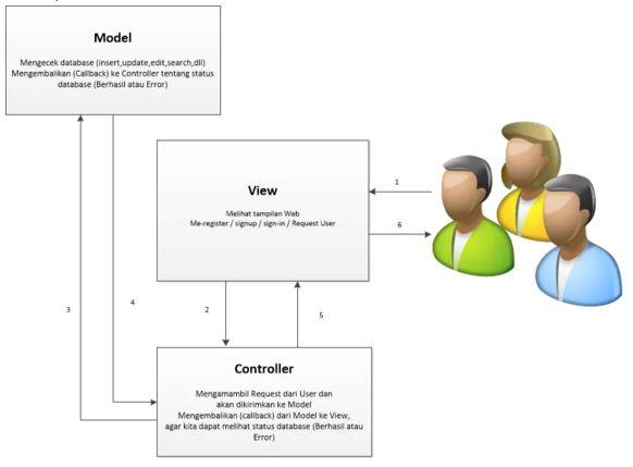 memahami konsep mvc dalam membuat website