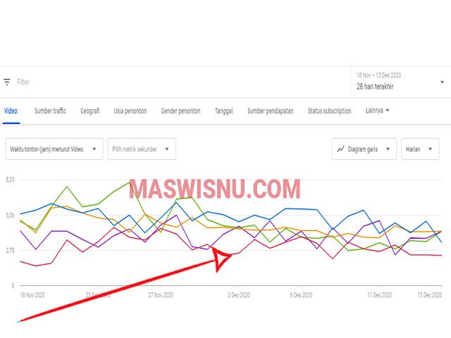 cara mendapat 4000 jam tayang 2020 - tutorial blogger maswisnu.com