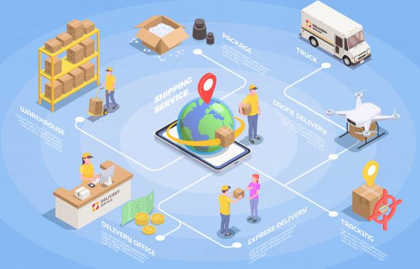 Proof Your Supply Chain Can Be Possible For The Future