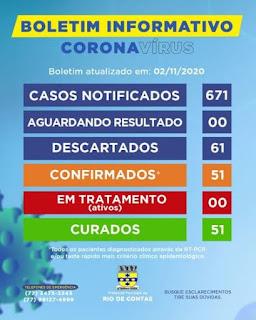 Ótima notícia! Todos infectados com Covid-19 em Rio de Contas já estão recuperados