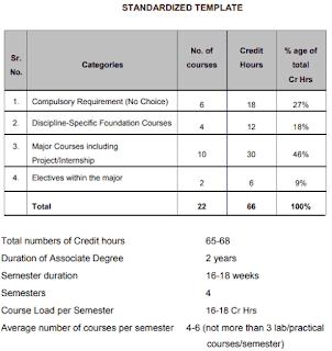 Associate Degree program syllabus and subjects