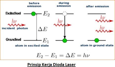 Prinsip Kerja Dioda Laser - Fungsi dan Aplikasinya