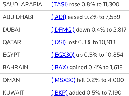 MIDEAST STOCKS Major Gulf bourses ease, banks buoy #Saudi index   Reuters