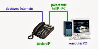 internetowa telefonia VoIP