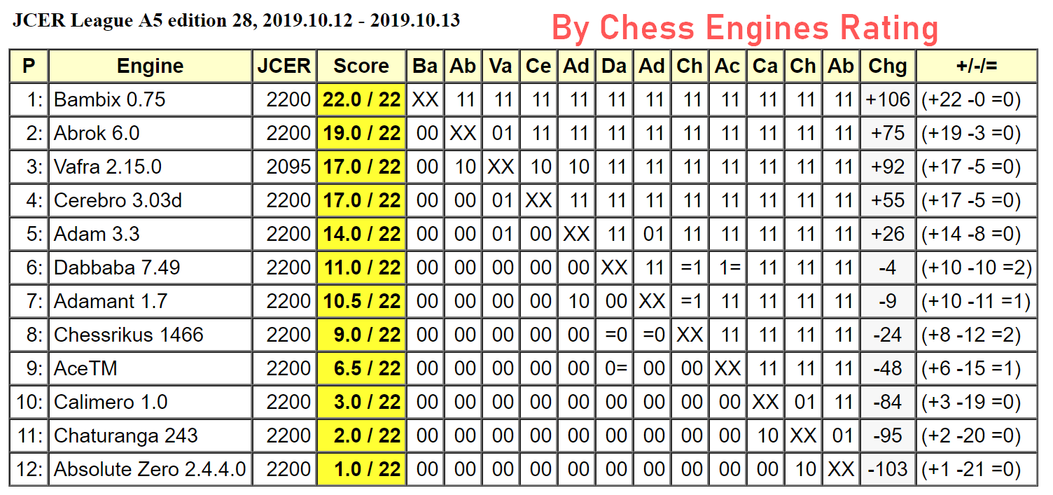 JCER (Jurek Chess Engines Rating) tournaments - Page 18 2019.10.12.LeagueA5.ed28Scid.html