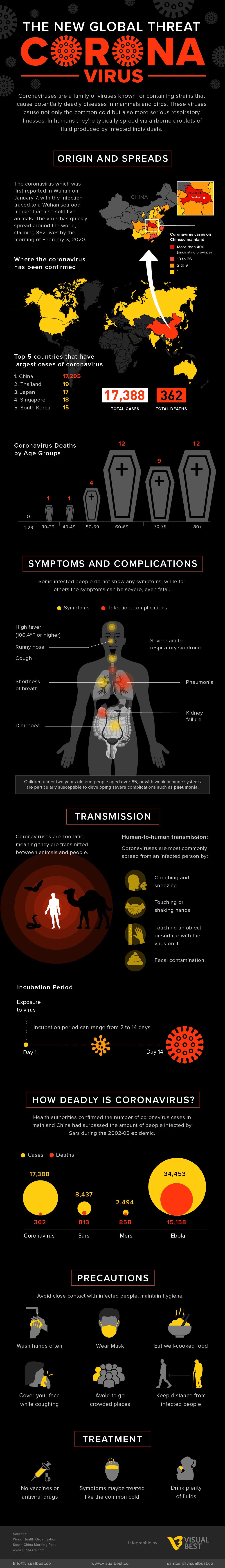 Coronavirus the New Global Threat #infographic