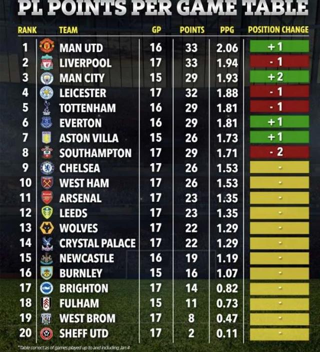 Tabel Per game Premier League