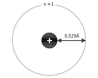 Menurut Bohr, jarak elektron dari inti atom hidrogen adalah 0,529Å