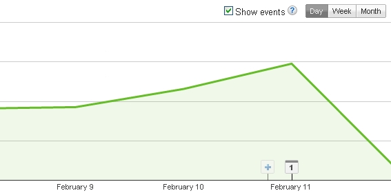 Add note in Adsense performance graph