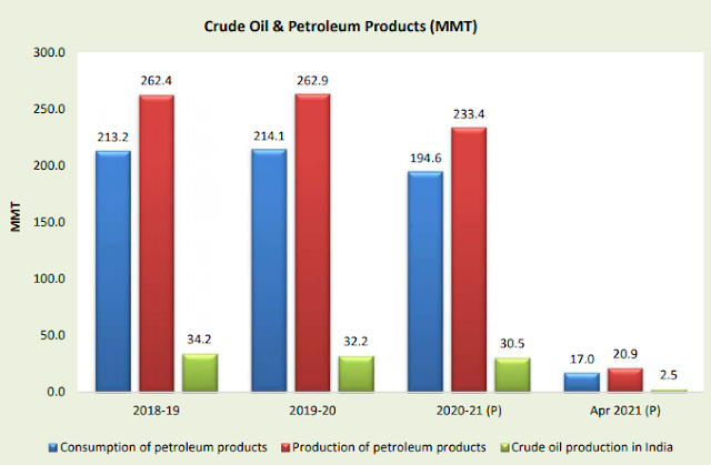 IPPAC India - decline in petroleum products in May