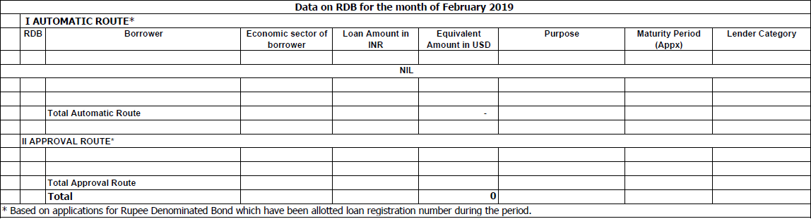 Data on RDB for the month of February 2019