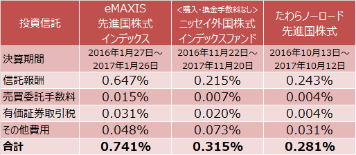 eMAXIS 先進国株式インデックス、<購入・換金手数料なし>ニッセイ外国株式インデックスファンド、たわらノーロード 先進国株式の1万口当たりの費用明細