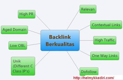 Kriteria Jenis Backlink Berkualitas untuk SEO