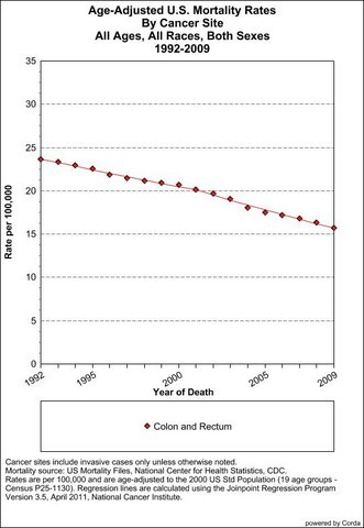 Preventing Colon Cancer Screening Works Mortality Down 30 Nationwide From 1992 Through 2009 Public Health Sciences Division Washington University In St Louis