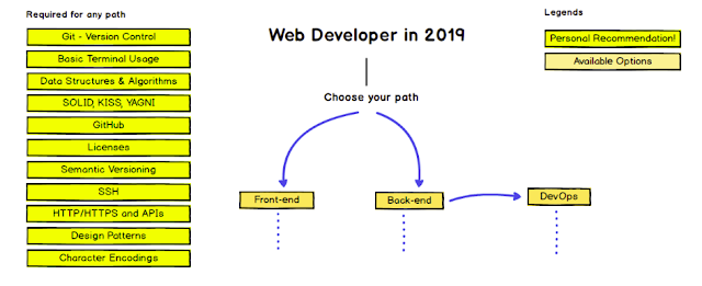 https://github.com/kamranahmedse/developer-roadmap