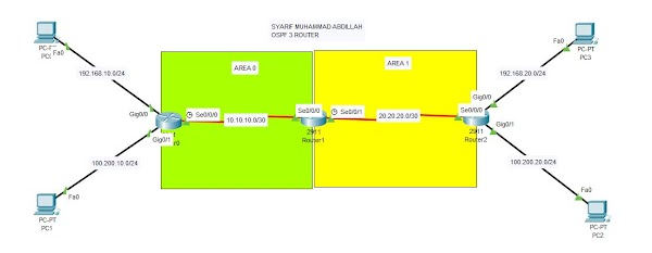 Konfigurasi OSPF 3 Router di Cisco Packet Tracer