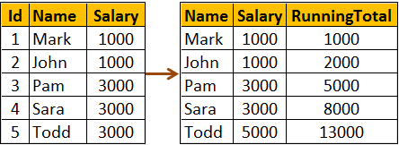 running total example in sql server