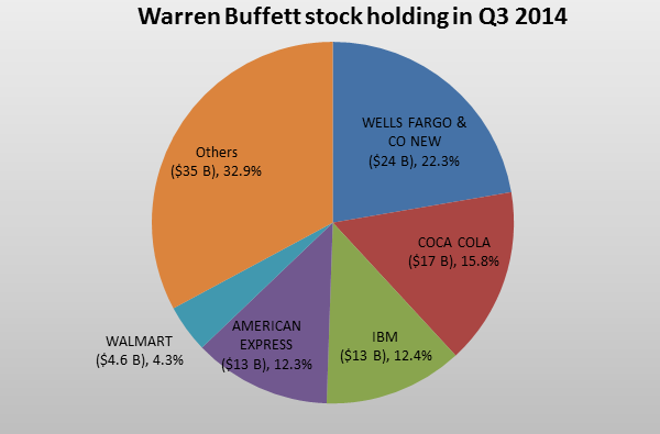 investire in borsa come warren buffet