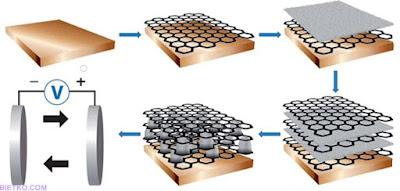 Phủ graphene lên các điện cực ma giê