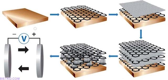 Khám phá mẫu ắc quy mới có khả năng lưu điện gấp 10 lần acquy Lithium