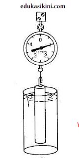 Metode pengukuran