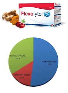pareri forum flexofytol cu curcumin pentru dureri articulare si musculare