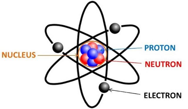 Pengertian Atom adalah