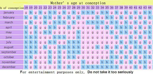 Η ηλικία της γυναίκας είναι η κινεζική ηλικία της γυναίκας ενώ ο μήνας της σύλληψης είναι ο κινεζικός σεληνιακός μήνας