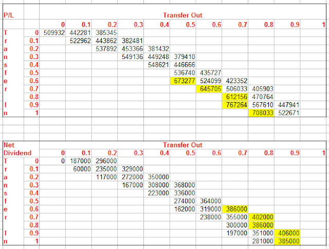 Profit and Net Dividend vs. Transfer In/Transfer Out combinations
